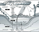 1. Main source of mercury in our waterways is from fossil fuel burning.