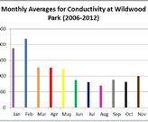 Conductivity (road salt) levels in the Euclid Creek increase in winter months and decrease in summer, mirroring winter salting practices