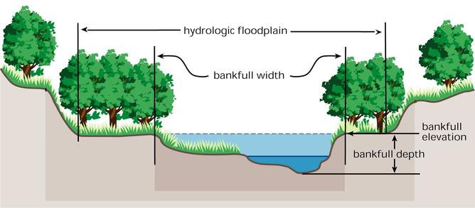 Solving Stream Problems In Your Back Yard Series The